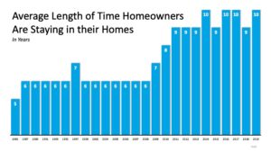 Average Length Of Time Homeowners Are Staying In Their Homes