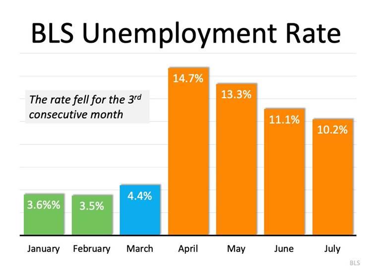 Bls Unemployement Rate