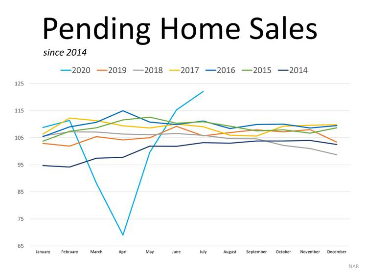 Graph Pending Home Sales
