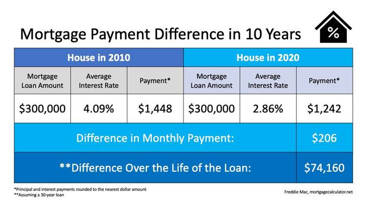 Mortgage Payment Difference