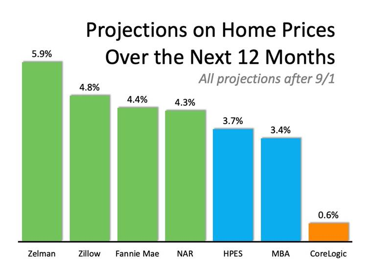 Projections On Home P Rices Over The Next 12 Months