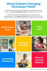 Virtual School Is Changing Homebuyers Needs