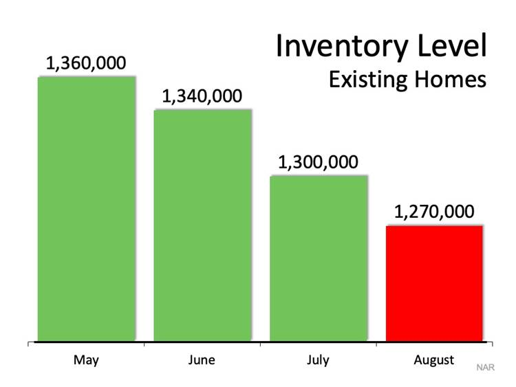 Inventory Level Existing Homes