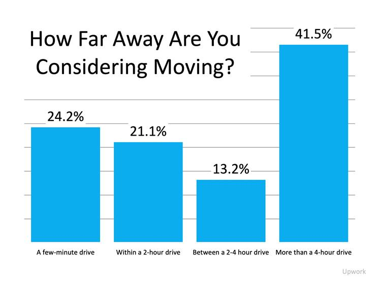 How Far Away Are You Considering Moving Graph
