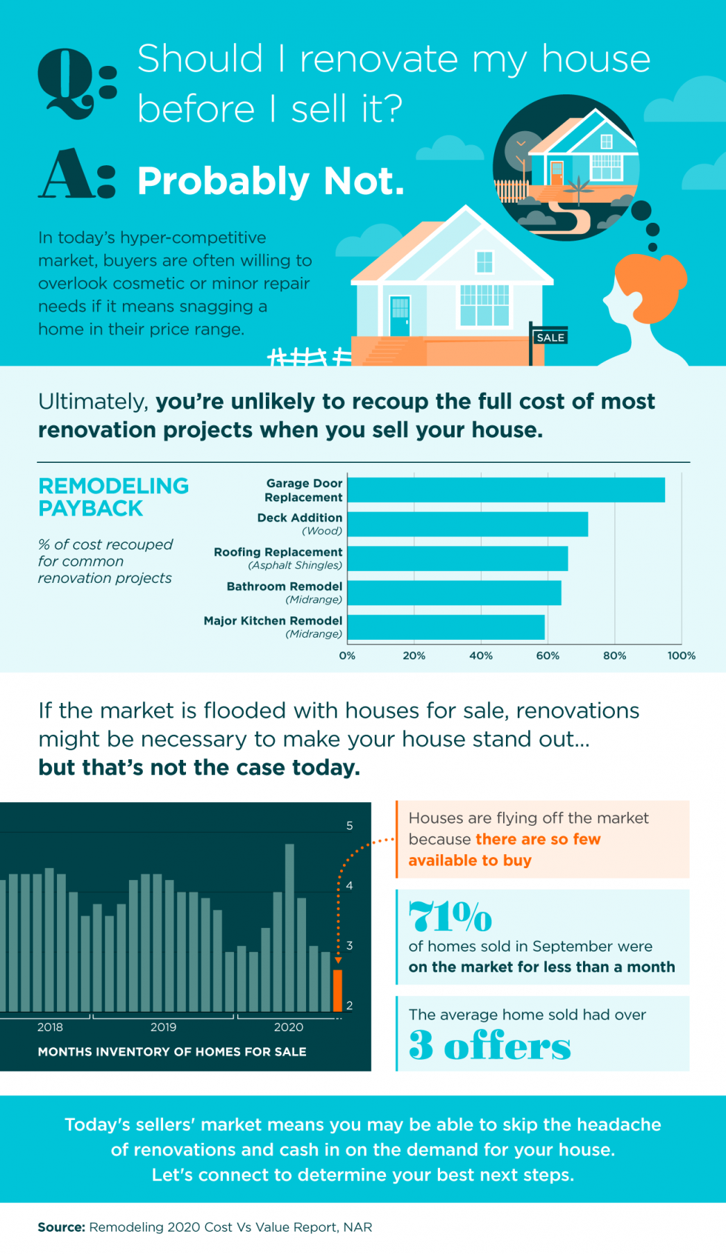 Should I Renovate My House Infographics