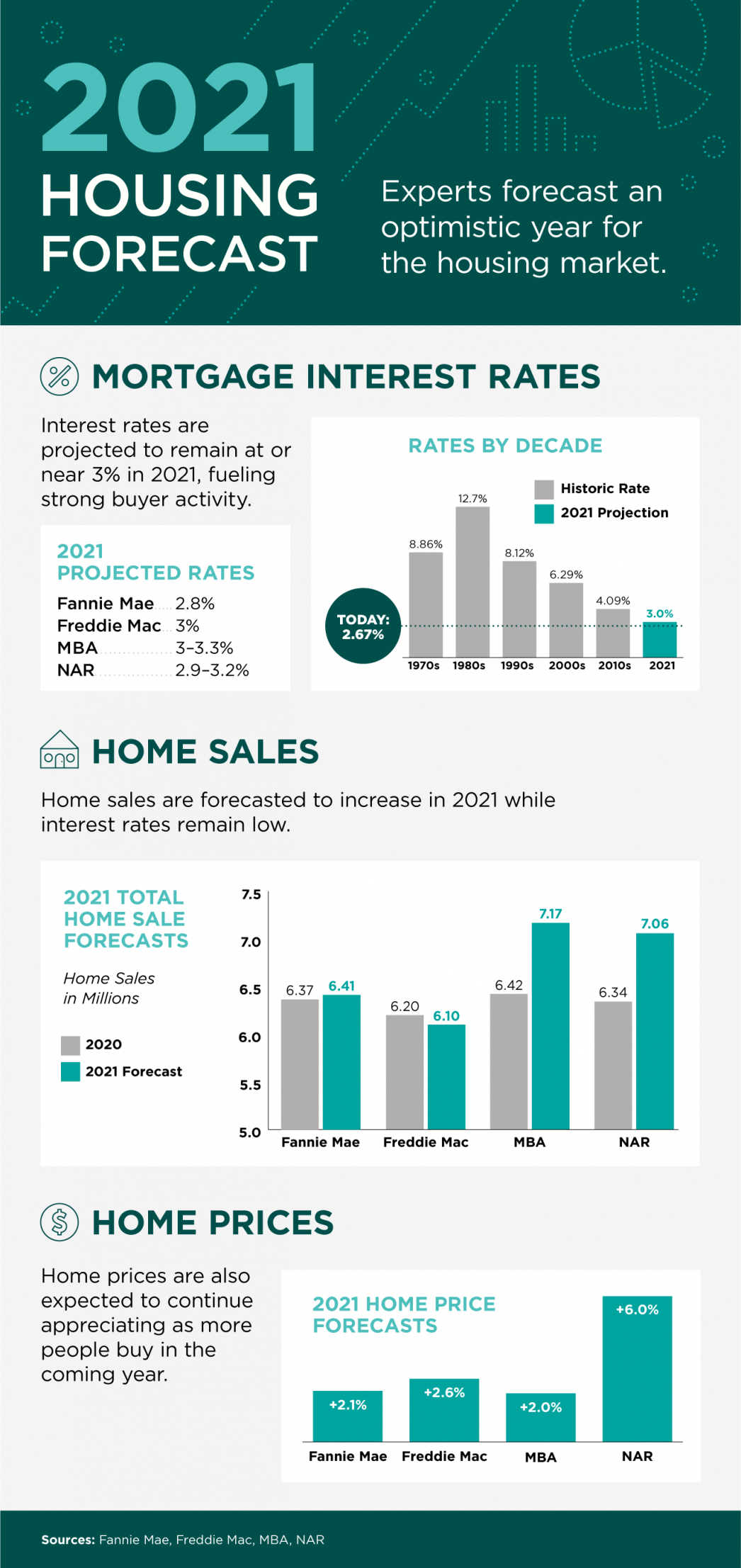 2020 Housing Forecast Infographic