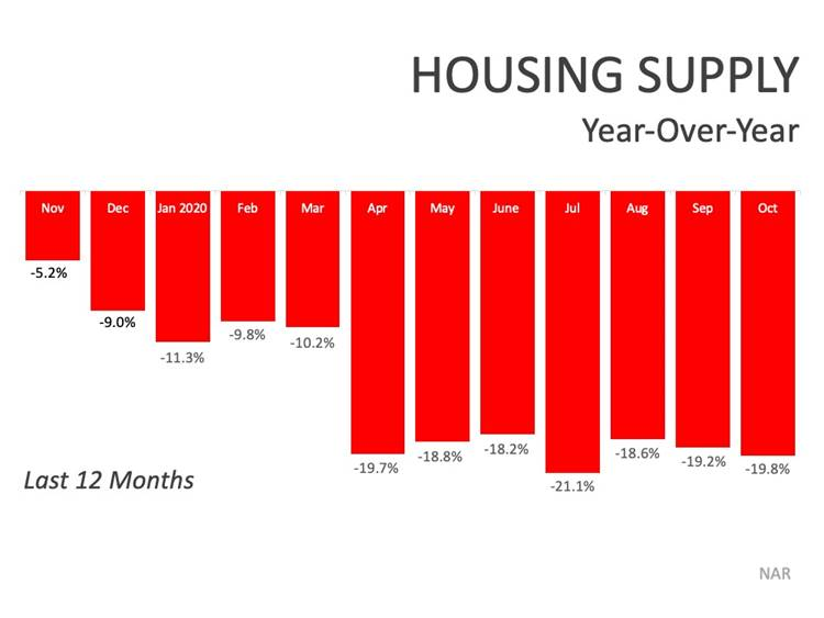 Housing Supply Graph Year-Over-Year