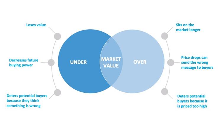 Graphic Housing Market Values