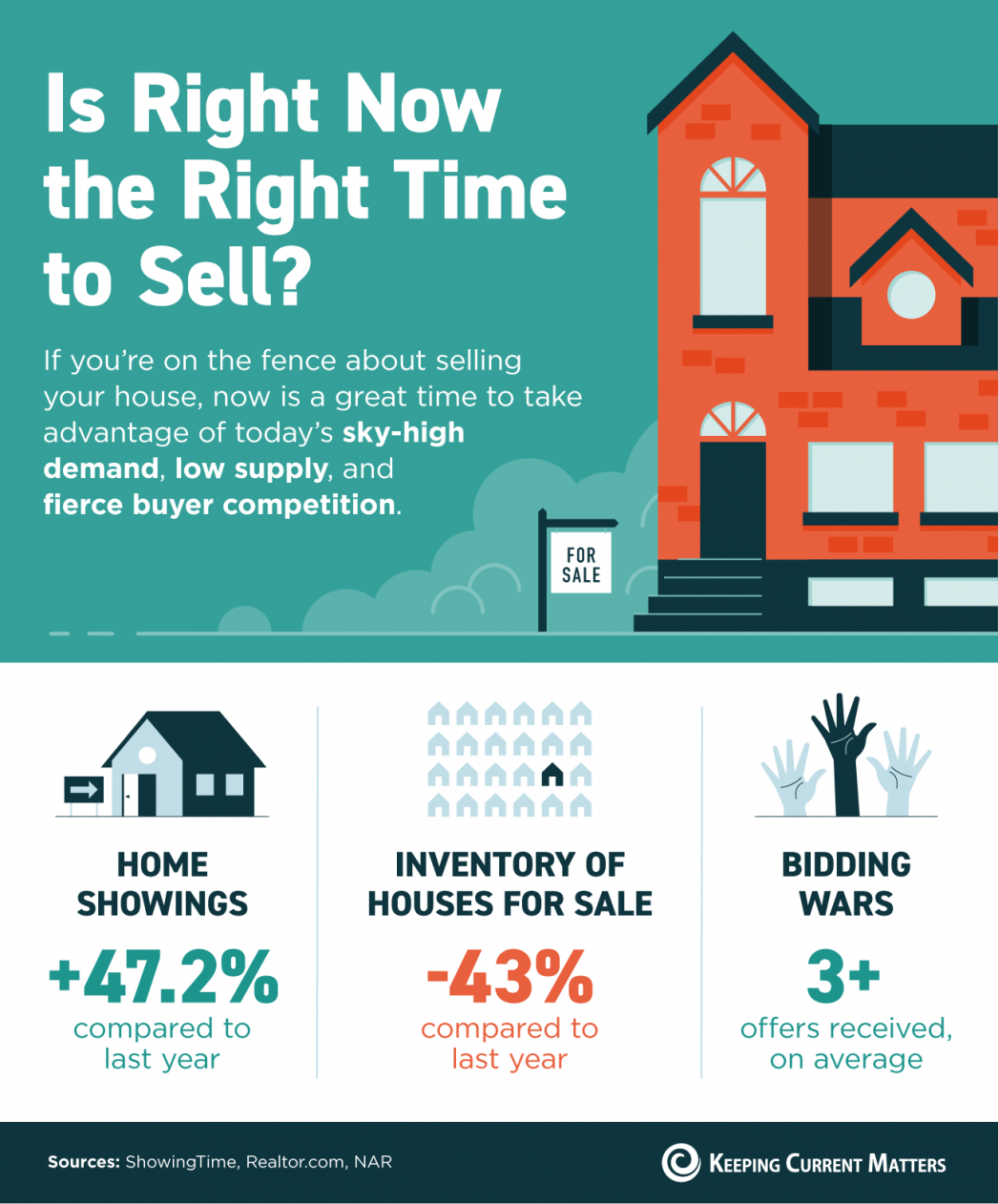 Is Right Now The Right Time To Sell