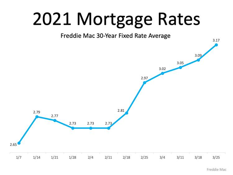 2021 Mortgage Rates