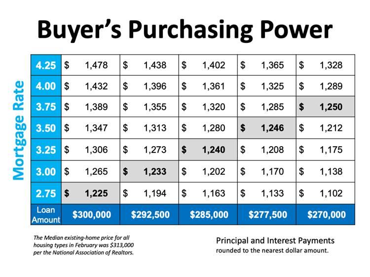Buyers Purchasin Power