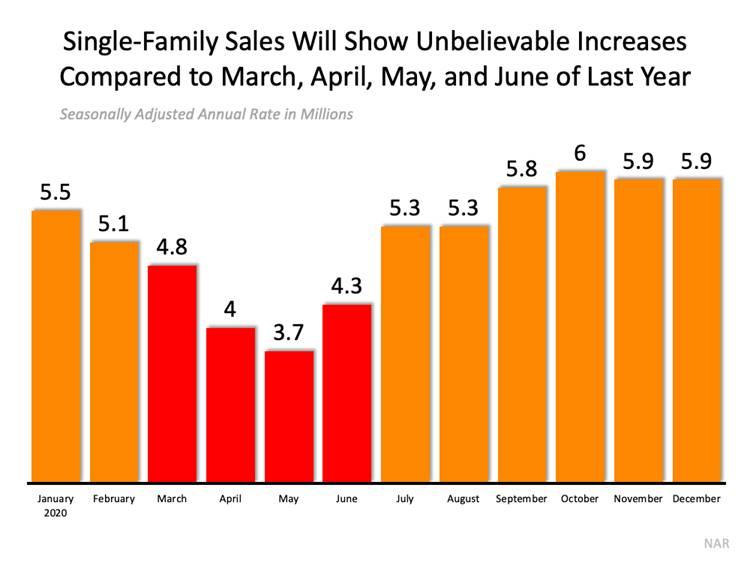 Single Family Sales Graph