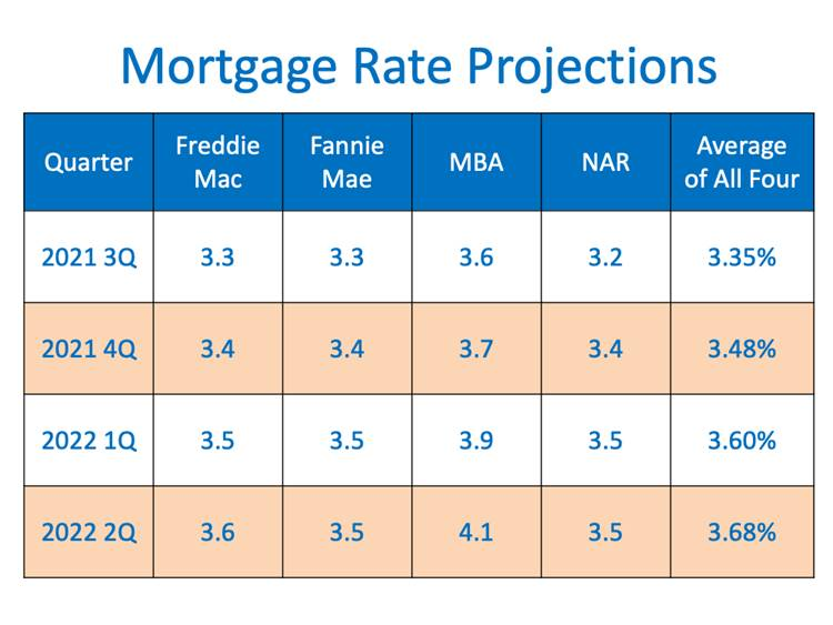 Graph Mortgage Rate Projections