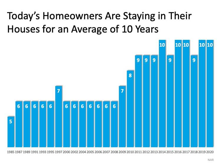 Graph - Today's Homeowners Are Staying in Their Houses for an Average of 10 Years