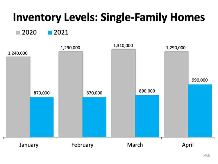 Infograph Inventory Levels Single Family Homes