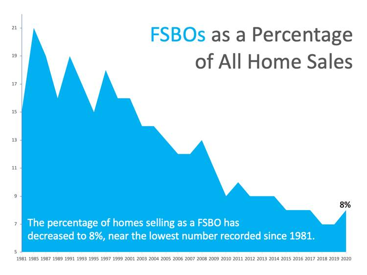 Fsbos As A Percentange Of All Home Sales