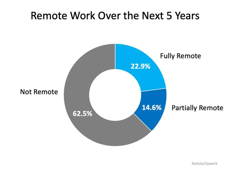 Remote Work Over The Next 5 Years