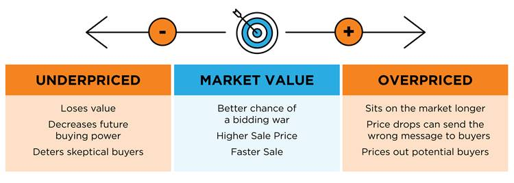 Market Value Graph