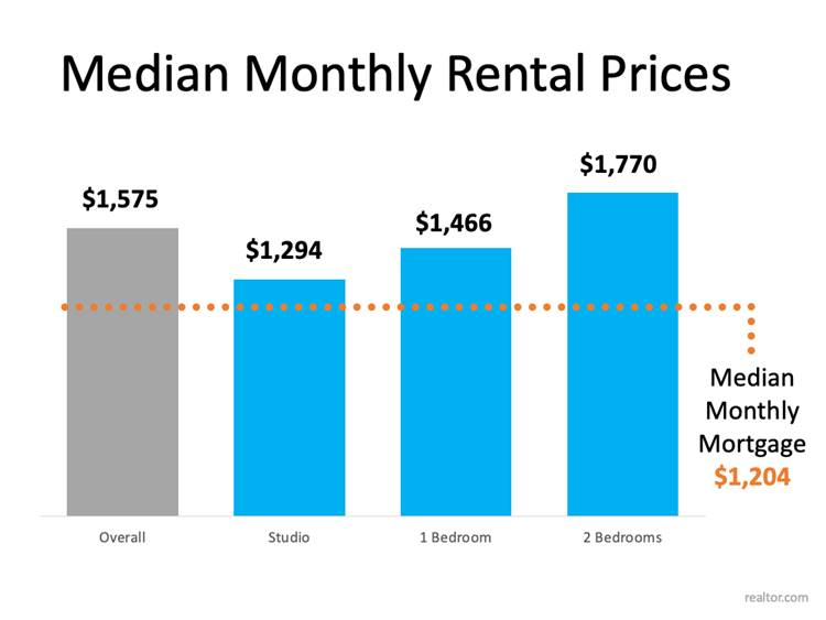 Median Monthly Rental Prices