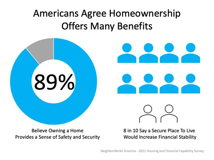 Americans Agree Homeownership Offers Manay Benefits
