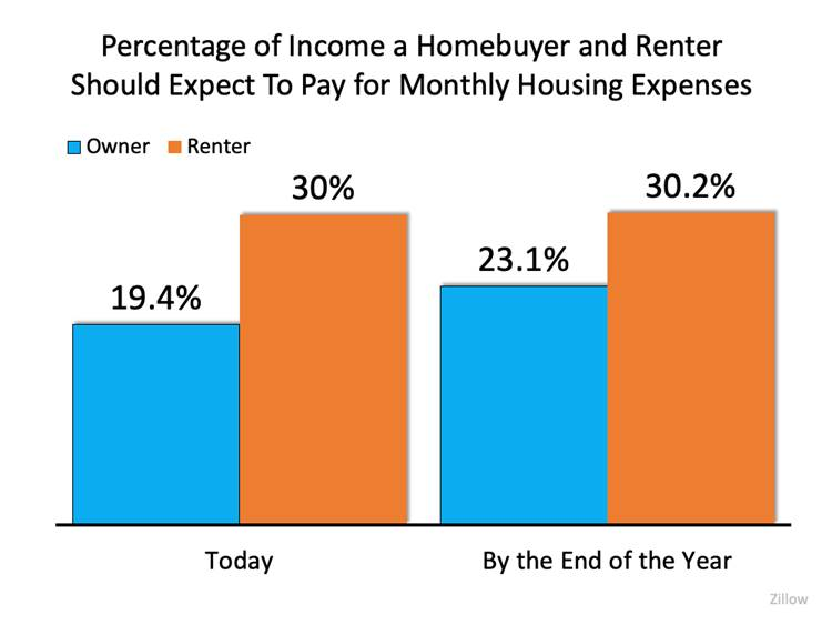 Percentage Of Income A Homebuyer And Renter Should Expect