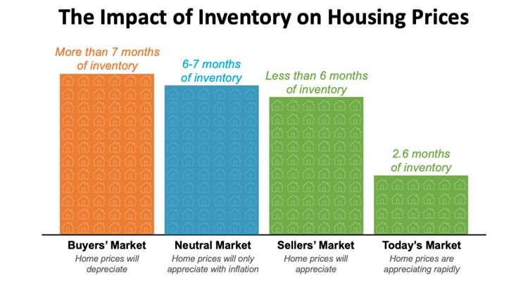 The Impact Of Inventory On Housing Prices