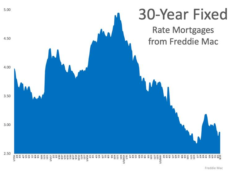 30 Year Fixed Rate Mortgage From Freddie Mac