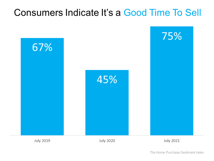 Consumers Indicate Its A Good Time To Sell