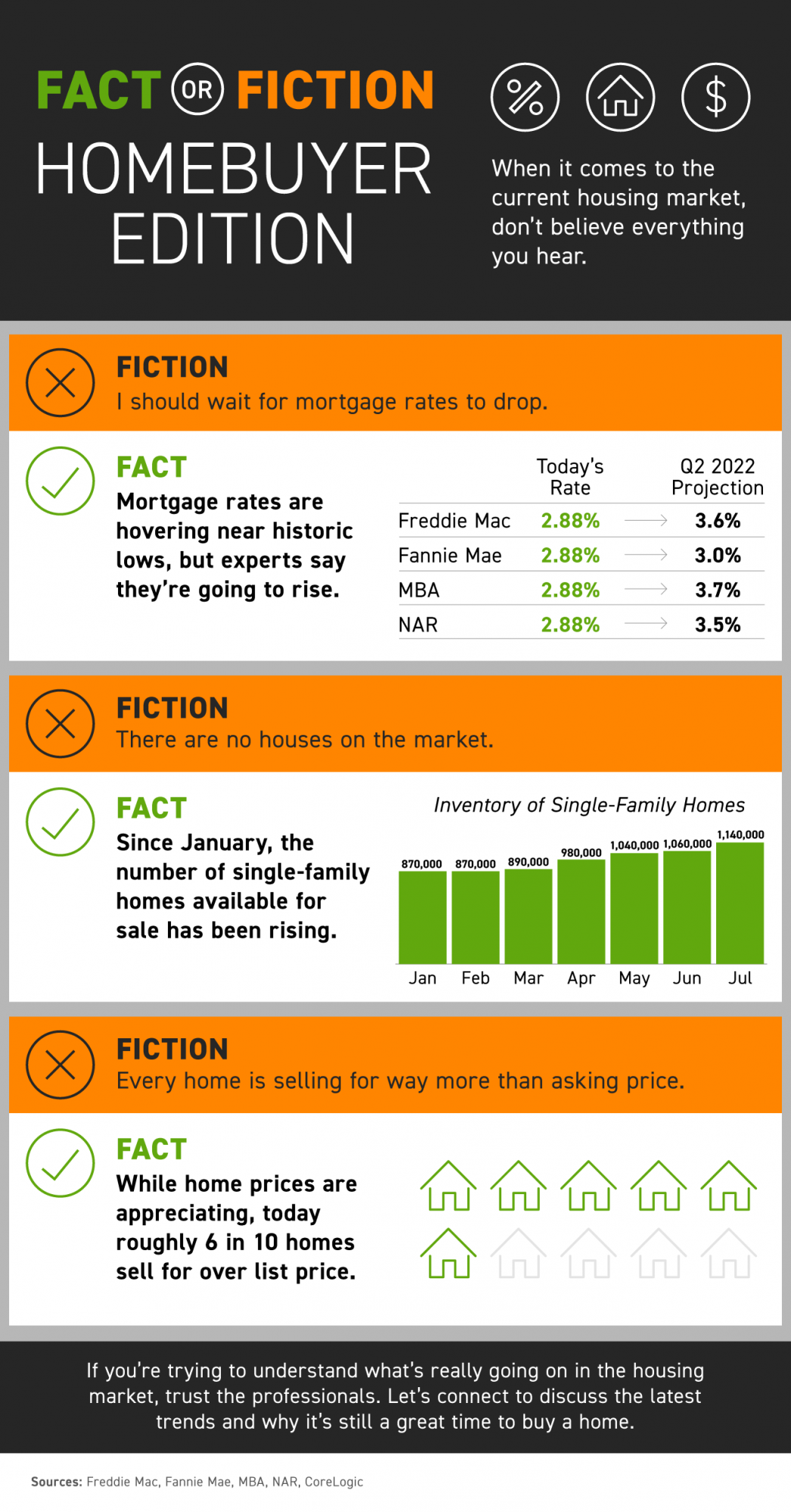 Fact Or Fiction Homebuyer Edition Infographic