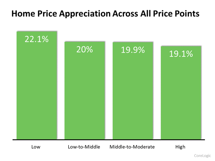 Home Price Appreciation Across All Price Points [INFOGRAPH}