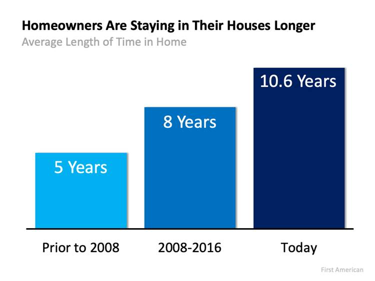 Homeowners Are Staying In Their Houses Longer Graph
