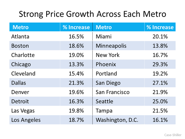 Strong Price Growth Across Each Metro [INFOGRAPH]