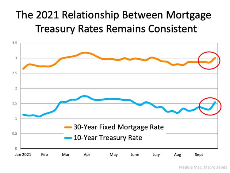 2021 Relationship Between Mortgage Treasury Rates Infograph