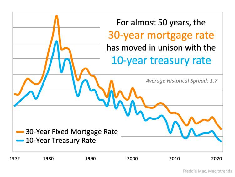 30 Year Mortgage Rate Infograph